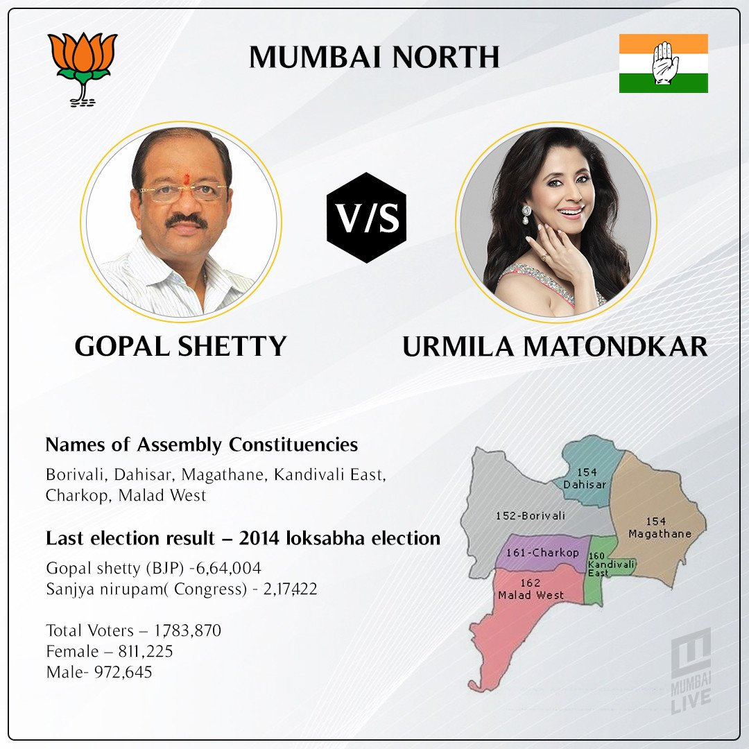 Will Gopal Shetty be able to maintain BJP's stronghold in Mumbai North constituency?