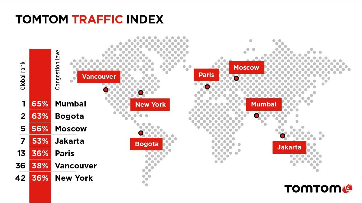 मुंबई वाहतूककोंडीत जगात अव्वल स्थानी