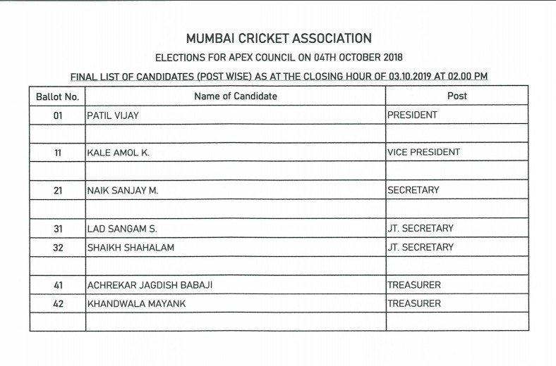 MCA elections: Sanjay Naik and Amol Kale to become secretary and vice-president