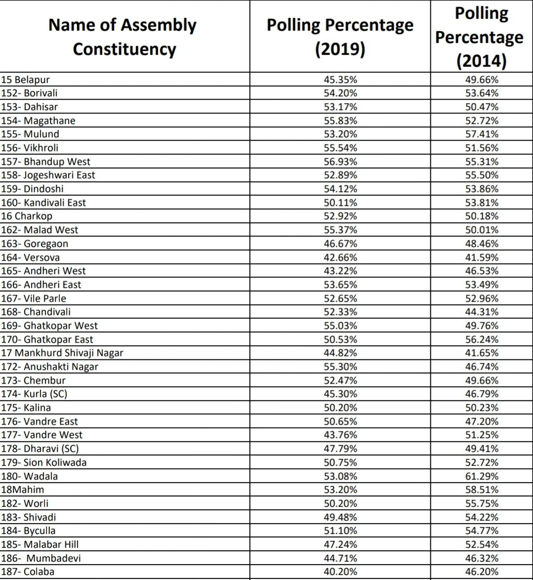 जानिए मुंबई की किस सीट पर हुआ कितना प्रतिशत मतदान