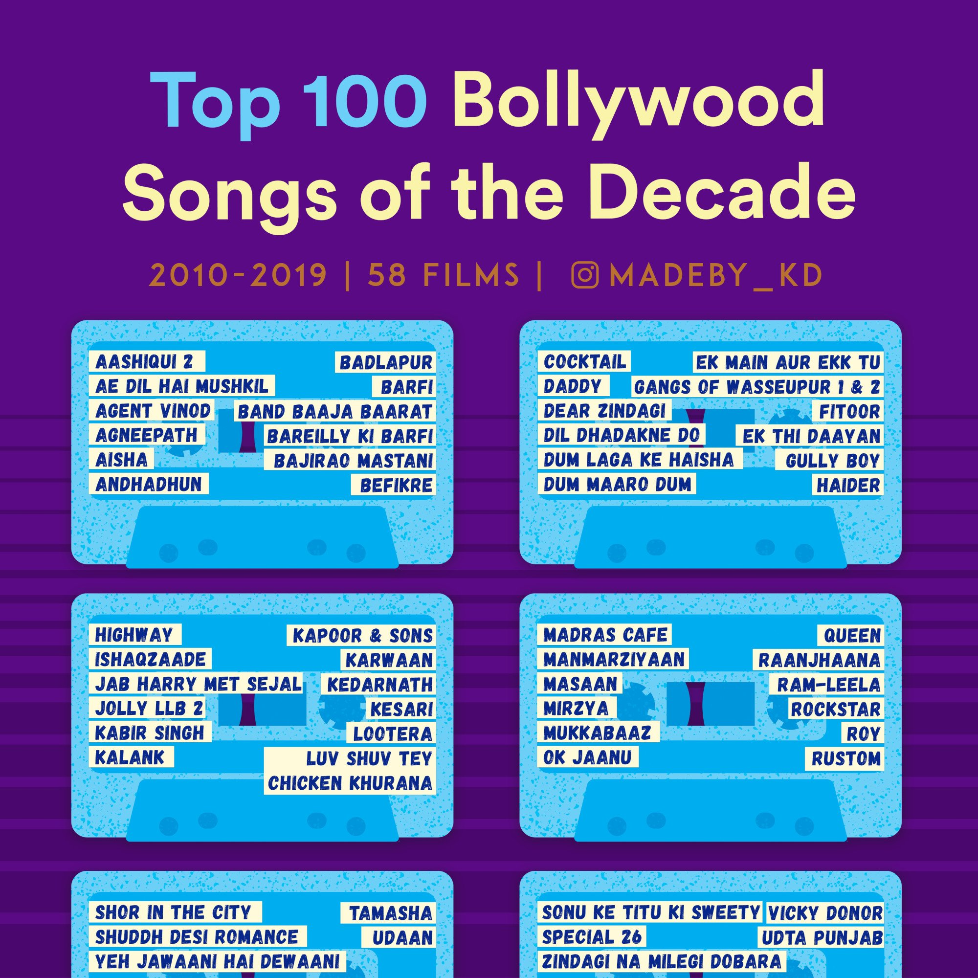 Top 100 Bollywood Songs of the Decade (2010-2019)