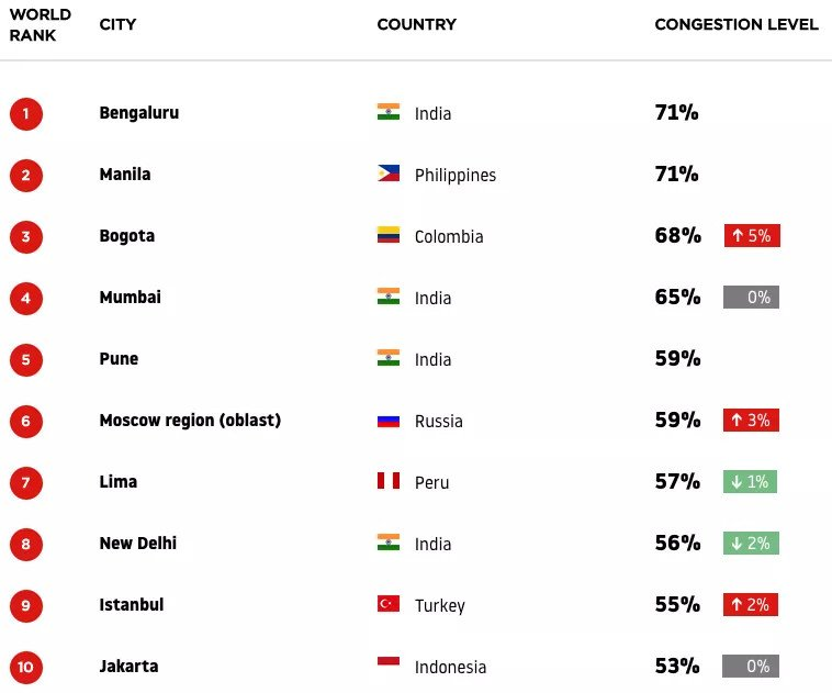 These cities have the worst traffic in the world