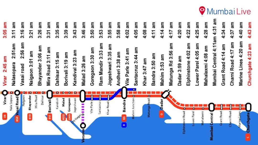 Extra locals for Mumbai Marathon