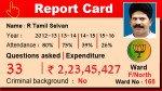 Report card of F/North ward corporators