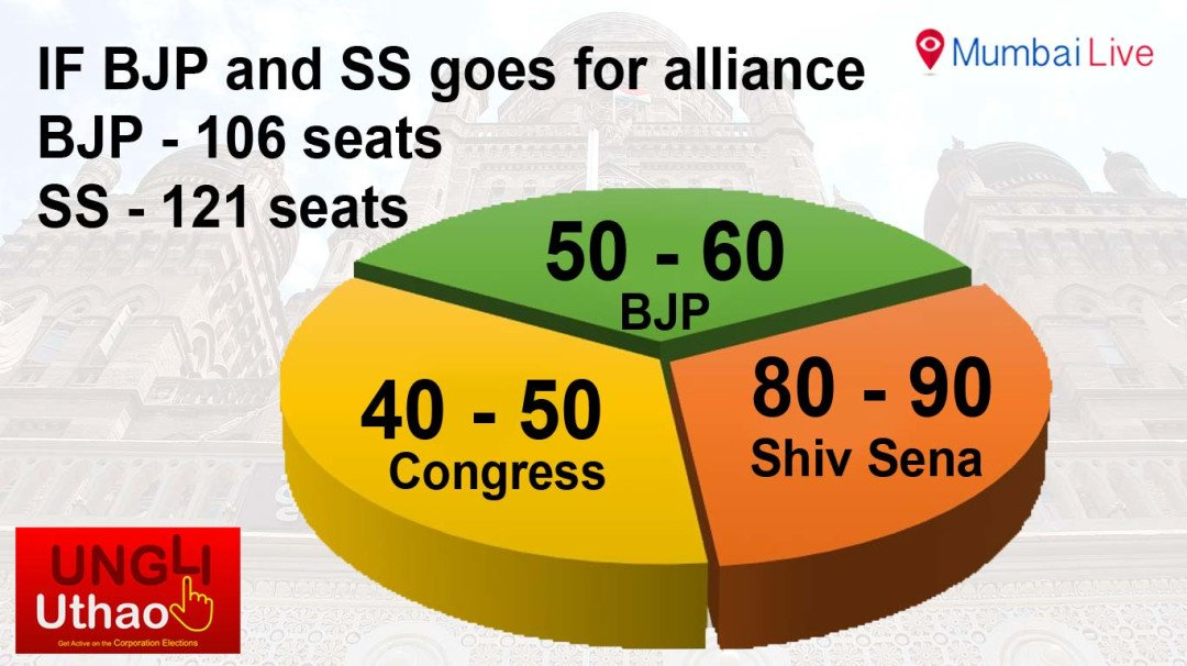 Sena will lose in coalition, says internal survey