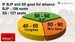 Sena will lose in coalition, says internal survey