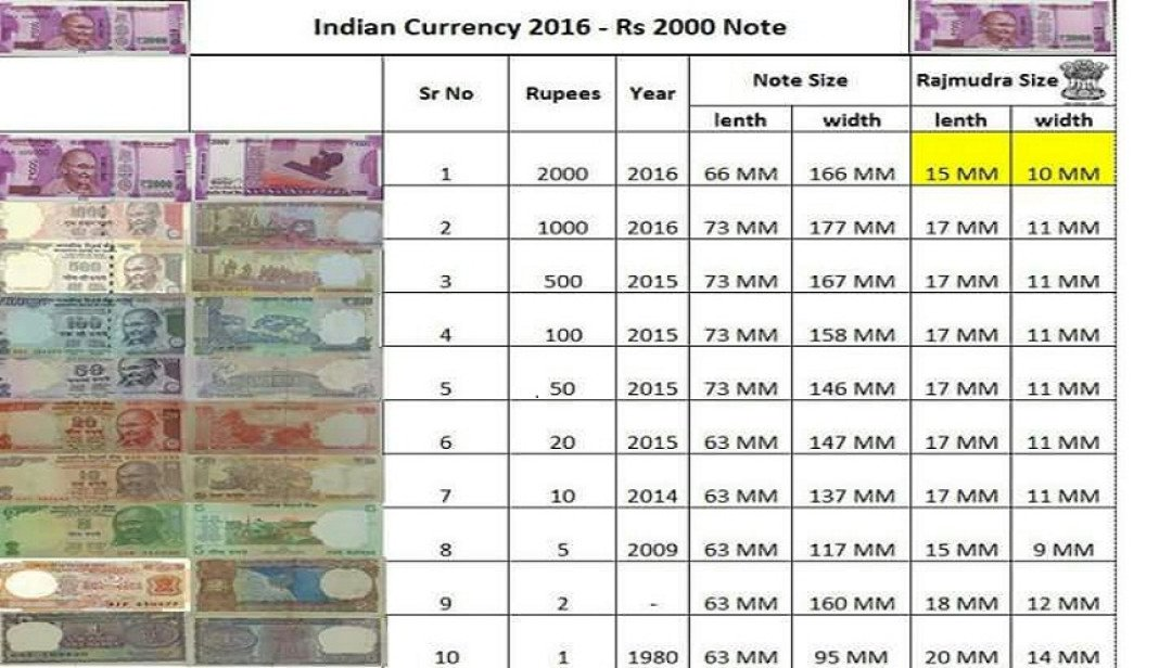 Mistake on Rs 2000 note: Emblem size reduced
